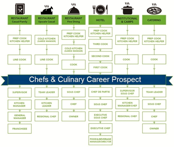 culinary career prospect for chefs and kitchen staffs